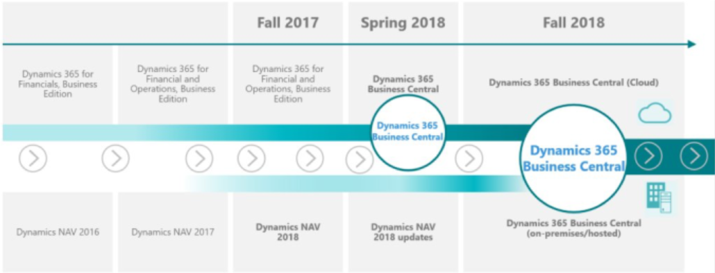 Dynamics NAV Roadmap